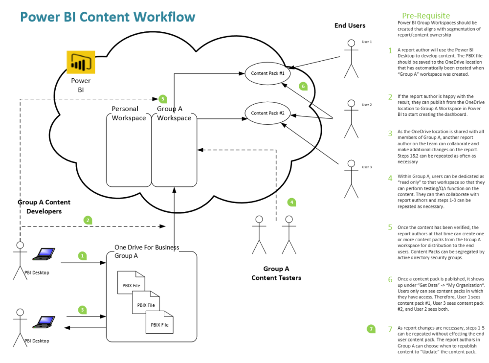 power bi content mgmt workflow